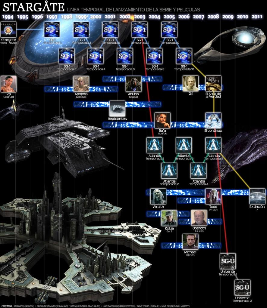 stargate-timeline